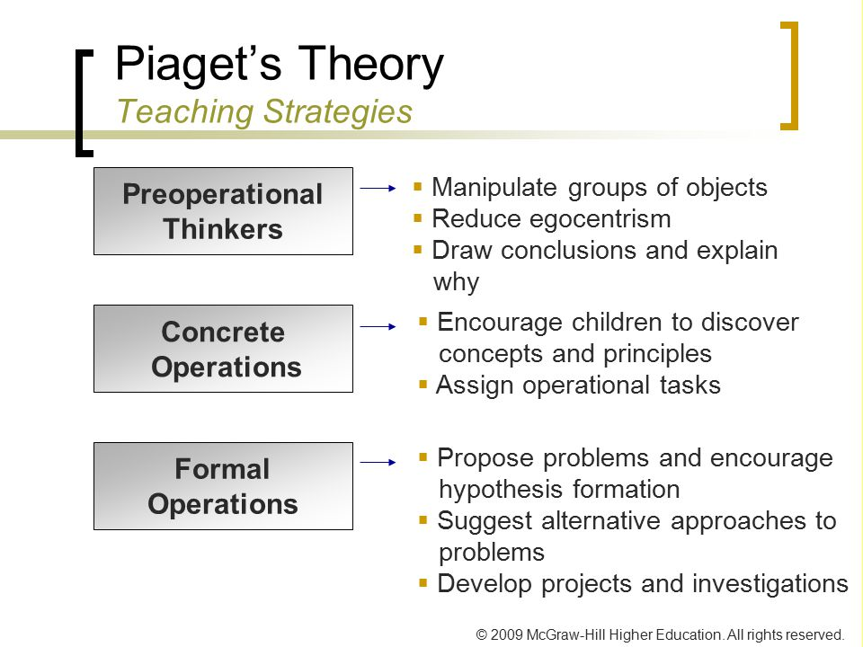Piaget's Theory Teaching Strategies
