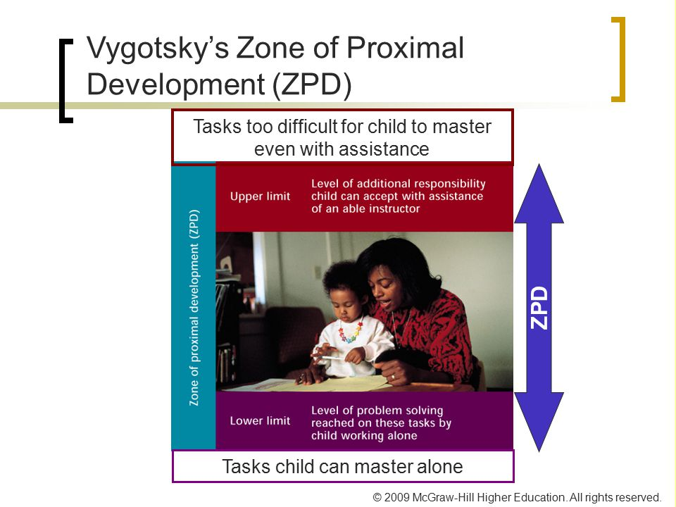 Vygotsky's Zone of Proximal Development (ZPD)