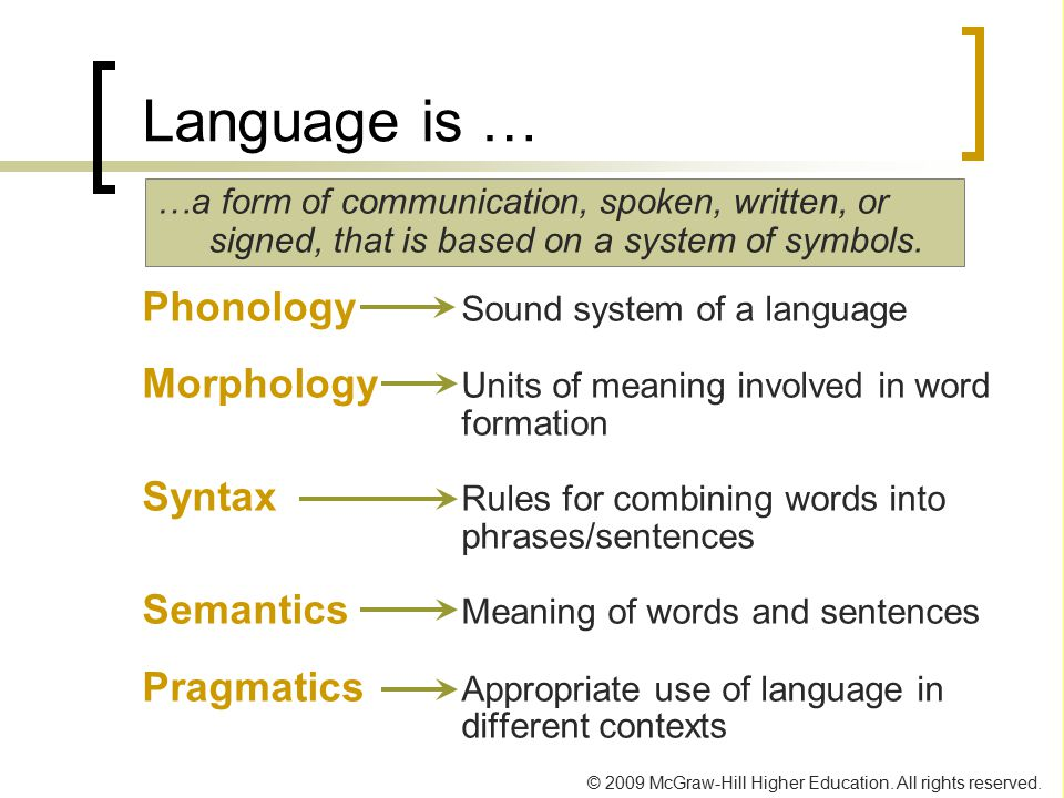 Language is … Phonology Sound system of a language