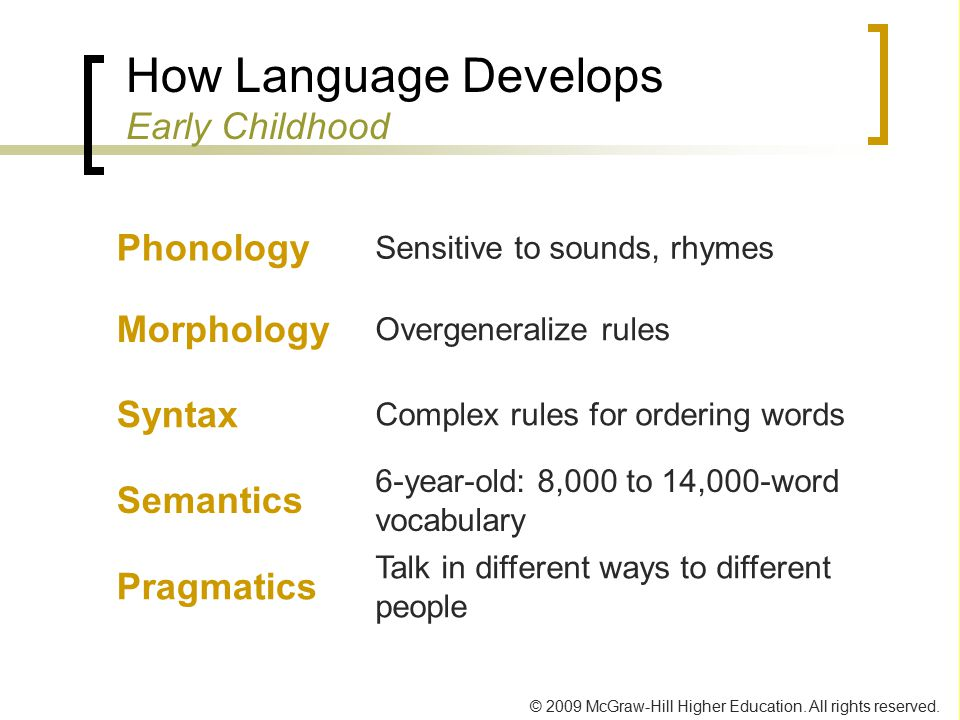 How Language Develops Early Childhood
