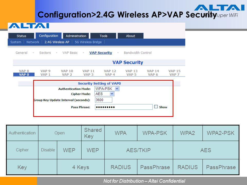 Configuration>2.4G Wireless AP>VAP Security