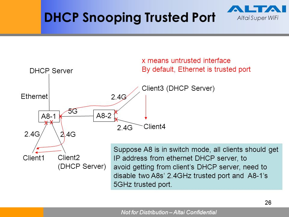 DHCP Snooping Trusted Port