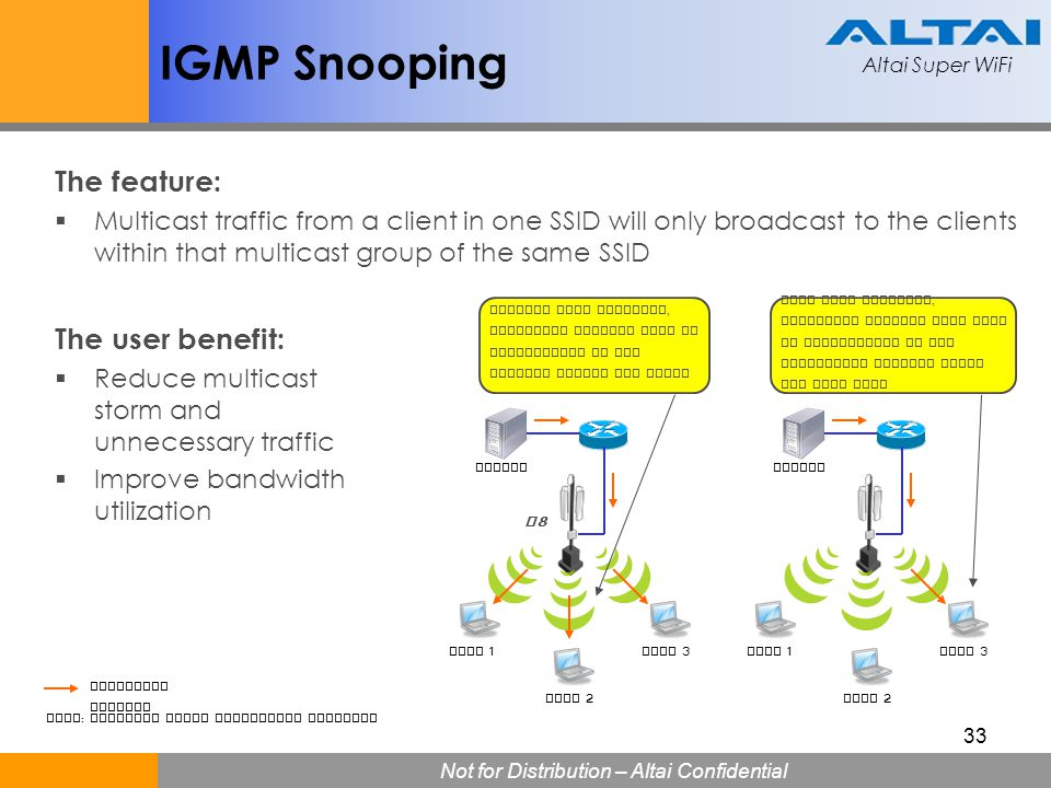 IGMP Snooping The feature: The user benefit: