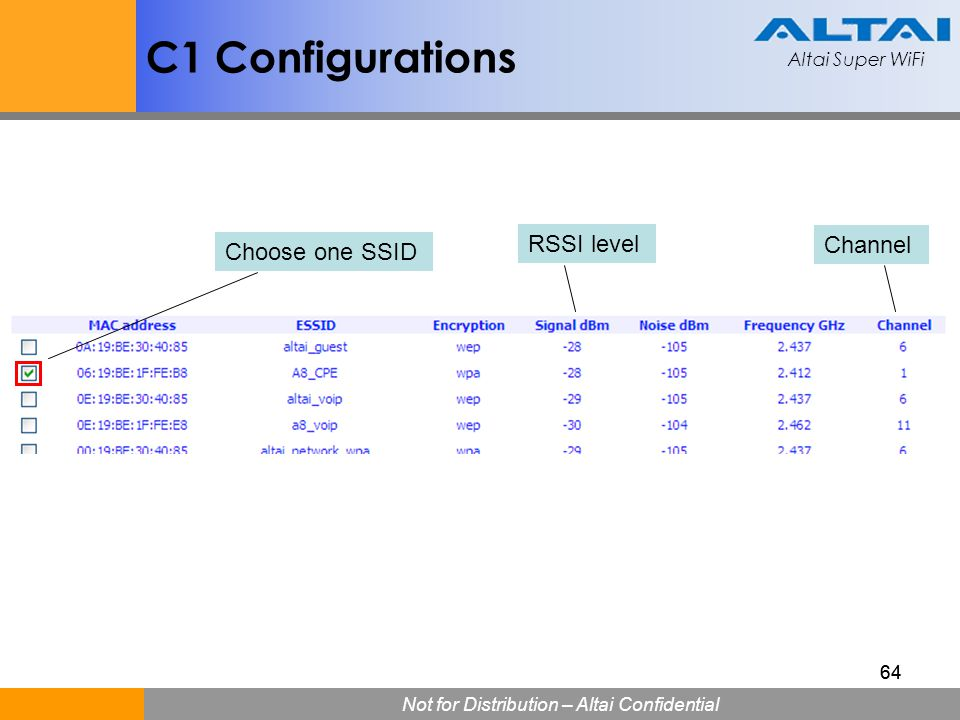 C1 Configurations RSSI level Channel Choose one SSID 64