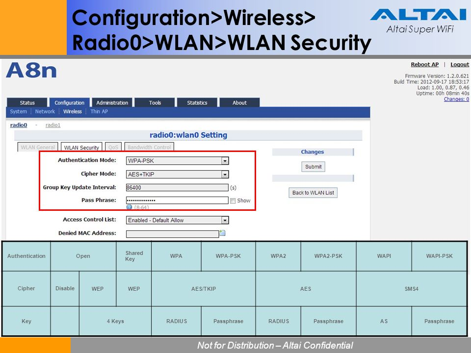Configuration>Wireless> Radio0>WLAN>WLAN Security