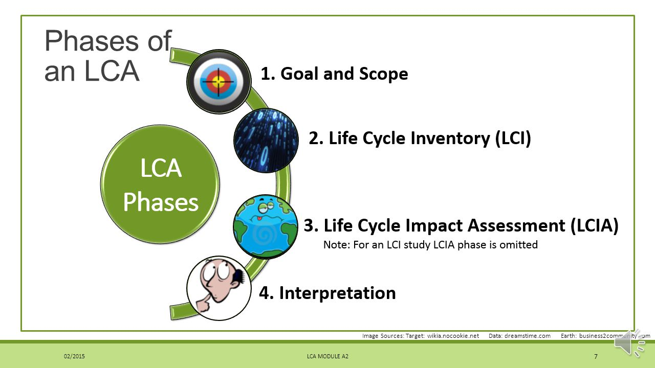 Phases of an LCA Image Sources: Target: wikia.nocookie.net Data: dreamstime.com Earth: business2community.com.