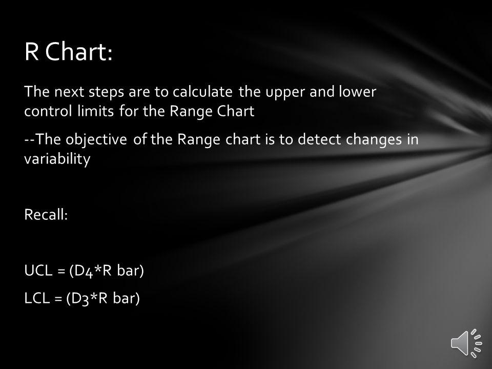 R Chart: