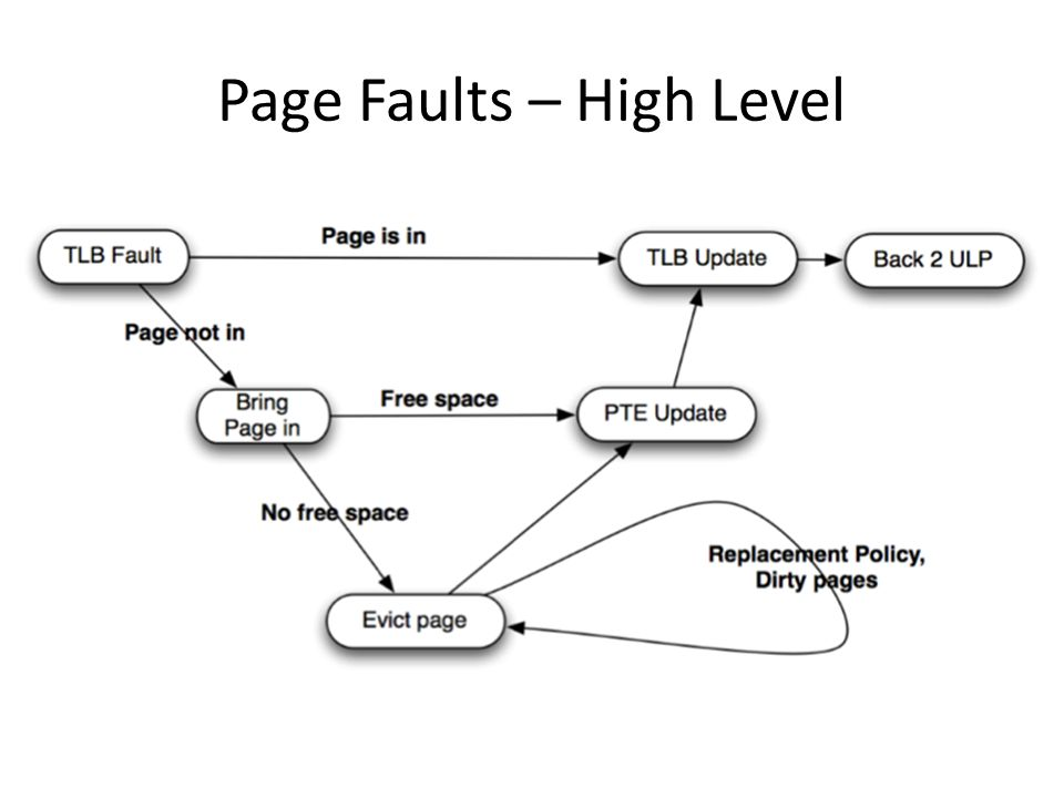 Page Faults – High Level