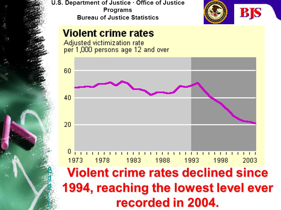 Additional crime facts at a glance