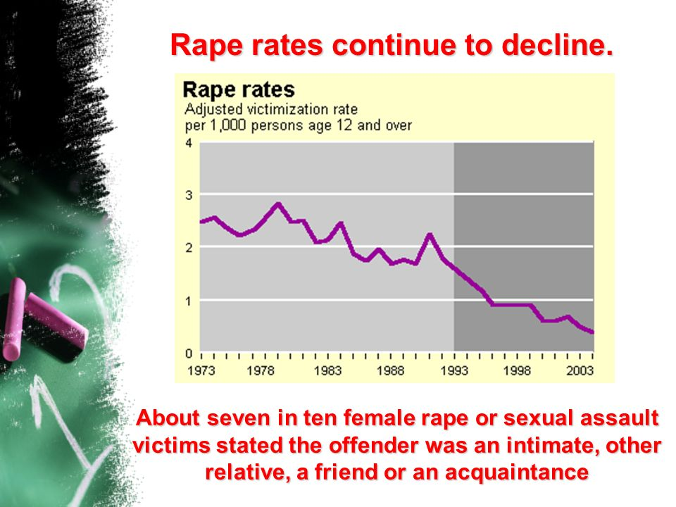 Rape rates continue to decline.
