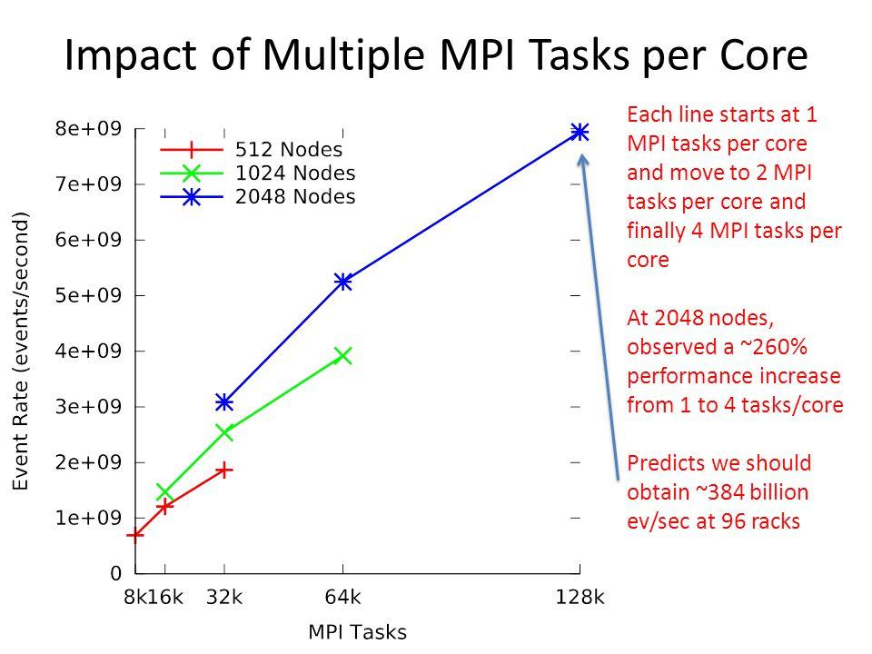 Impact of Multiple MPI Tasks per Core