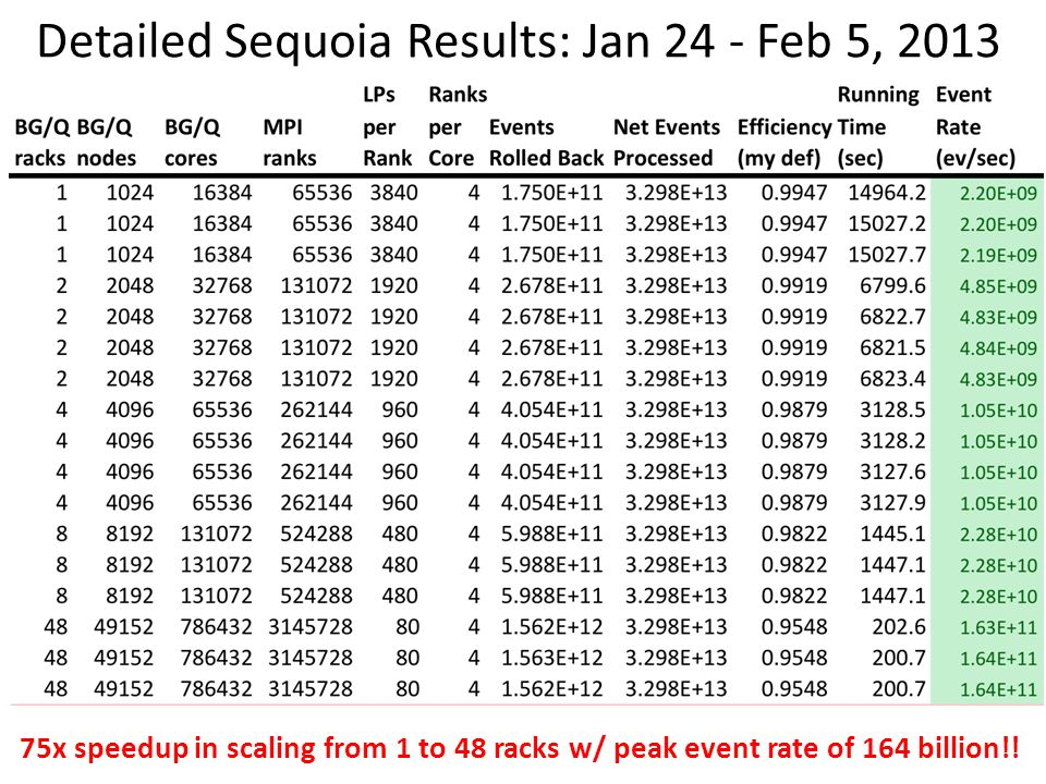 Detailed Sequoia Results: Jan 24 - Feb 5, 2013