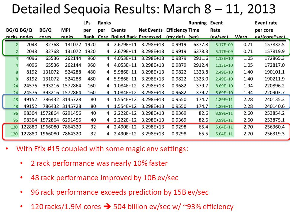 Detailed Sequoia Results: March 8 – 11, 2013