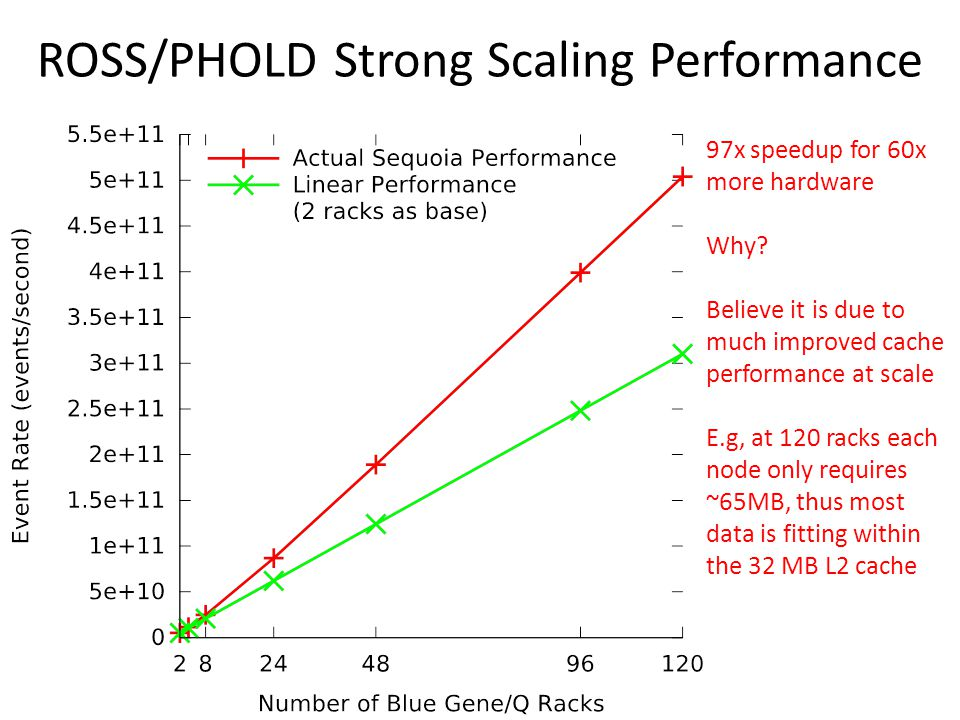ROSS/PHOLD Strong Scaling Performance