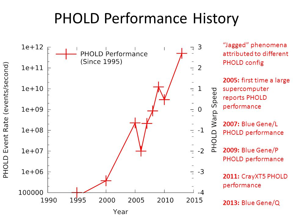 PHOLD Performance History