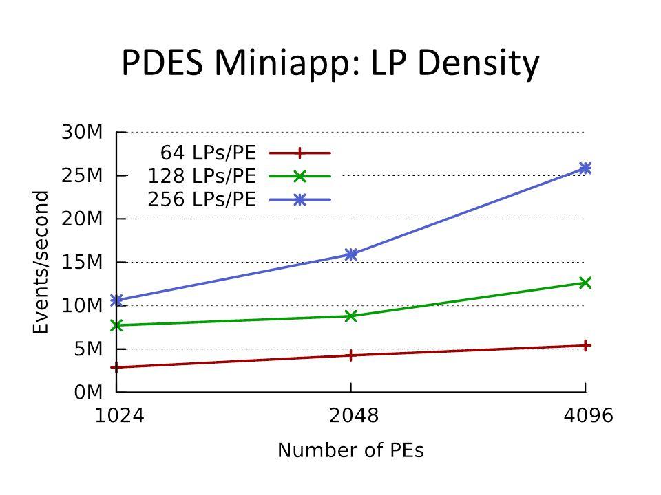 PDES Miniapp: LP Density