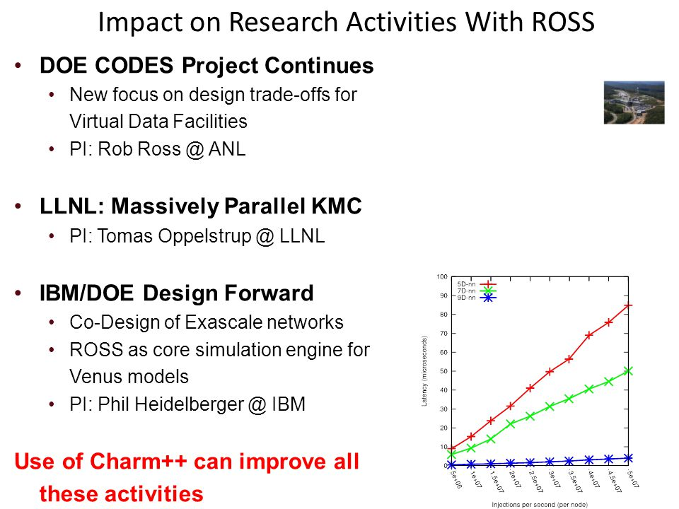 Impact on Research Activities With ROSS
