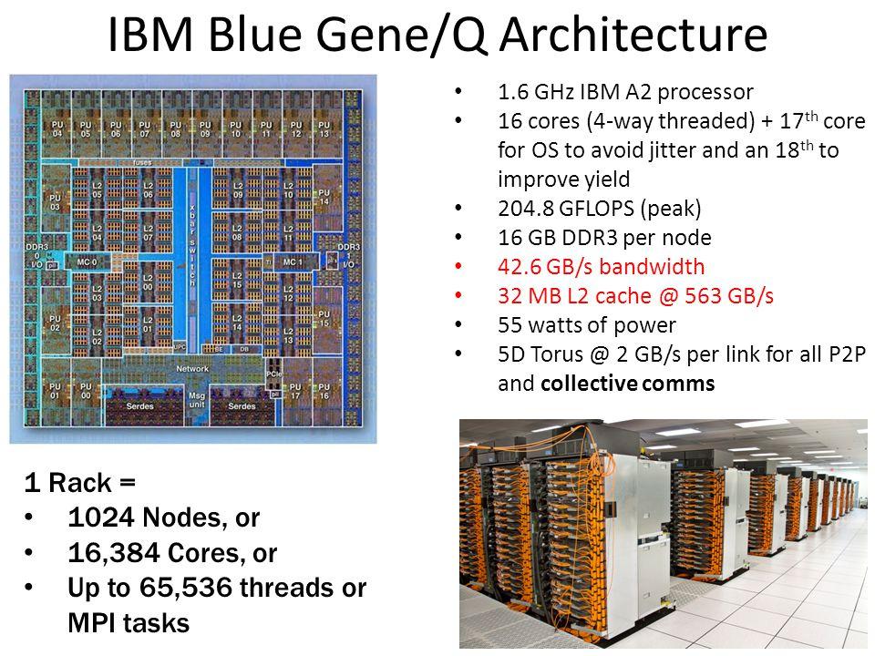 IBM Blue Gene/Q Architecture
