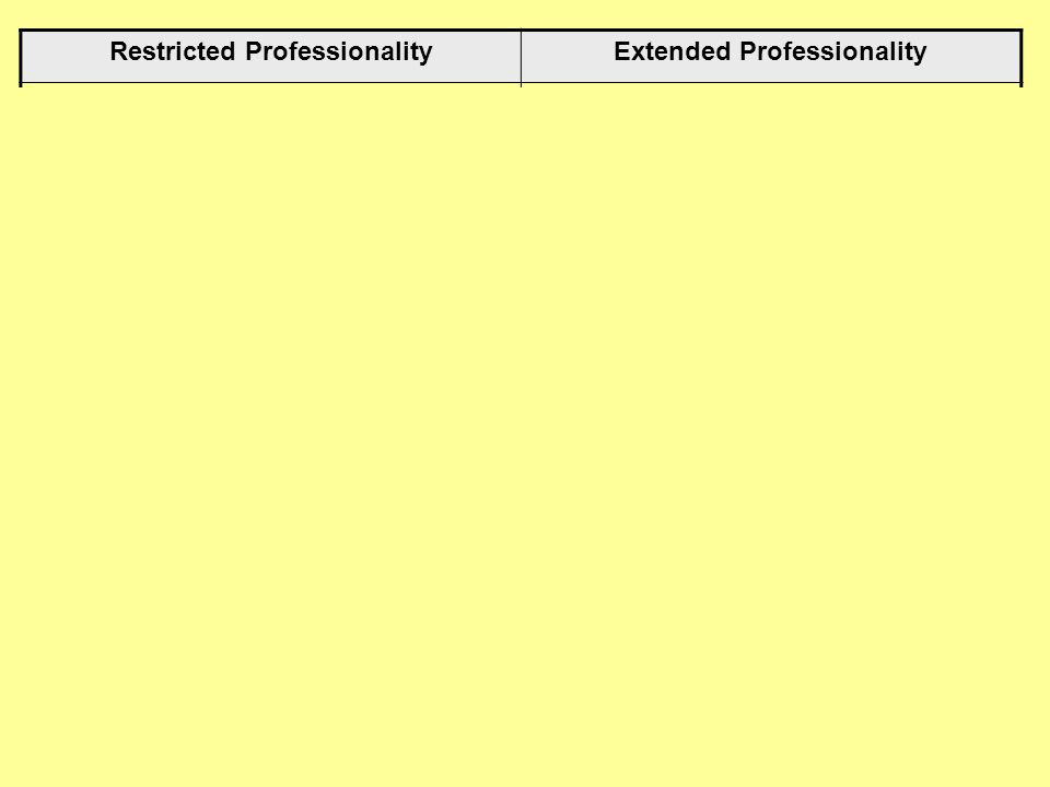 Restricted Professionality Extended Professionality
