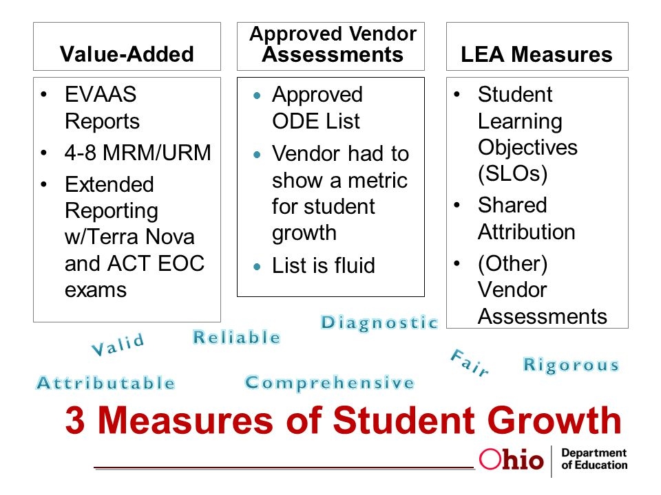 3 Measures of Student Growth