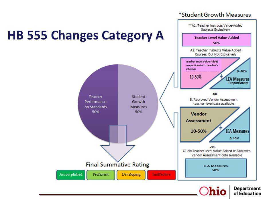 HB 555 Changes Category A Under the Student Growth Measures, teachers are divided into three categories: