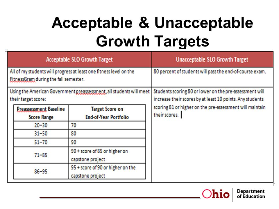 Acceptable & Unacceptable Growth Targets