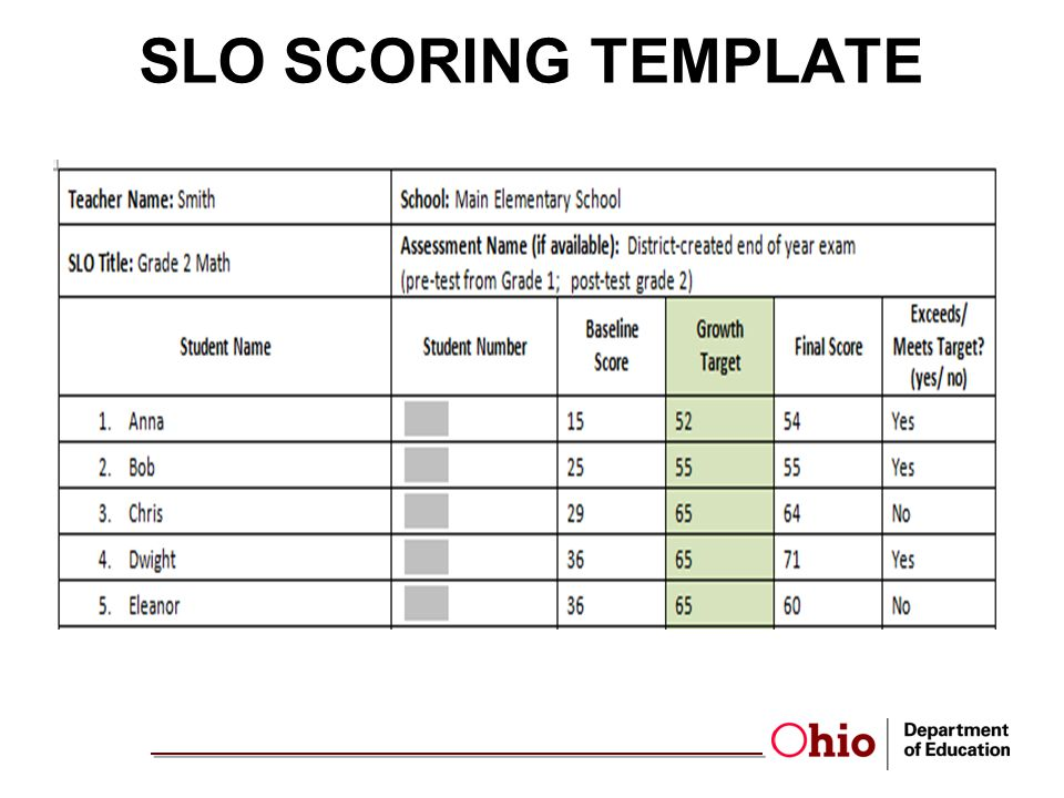 Designing student growth measures for cte ppt download for Slo scoring template