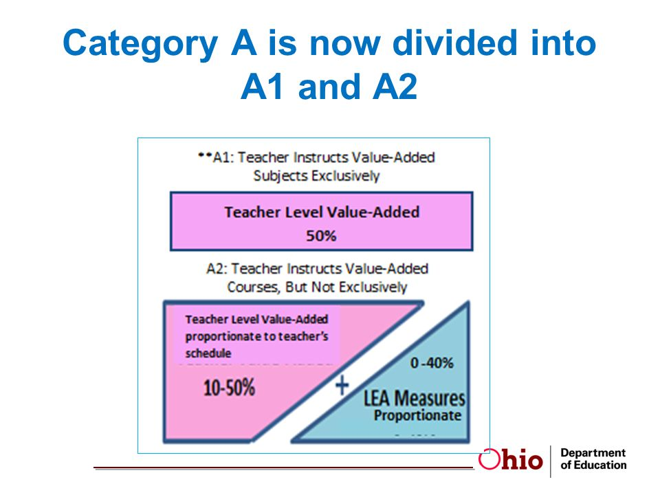 Category A is now divided into A1 and A2
