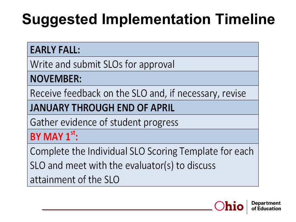 Suggested Implementation Timeline