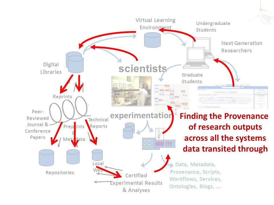 scientists experimentation Finding the Provenance of research outputs