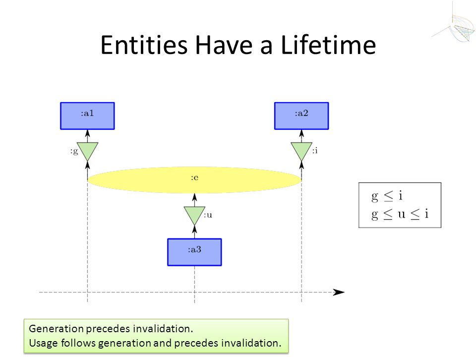 Entities Have a Lifetime