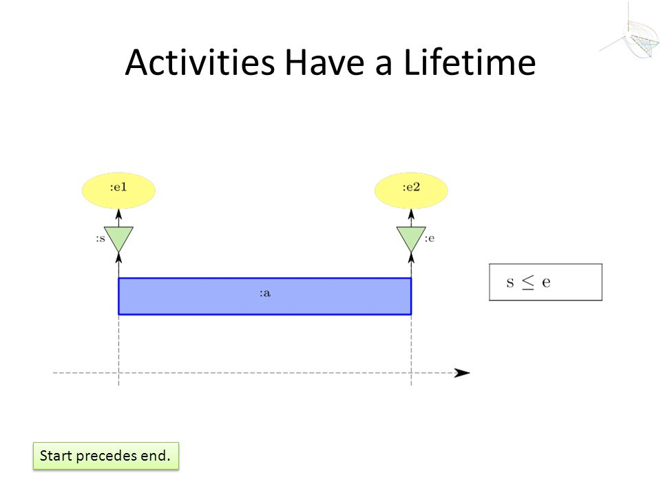 Activities Have a Lifetime