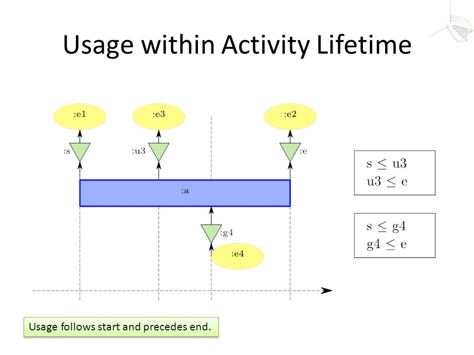 Usage within Activity Lifetime
