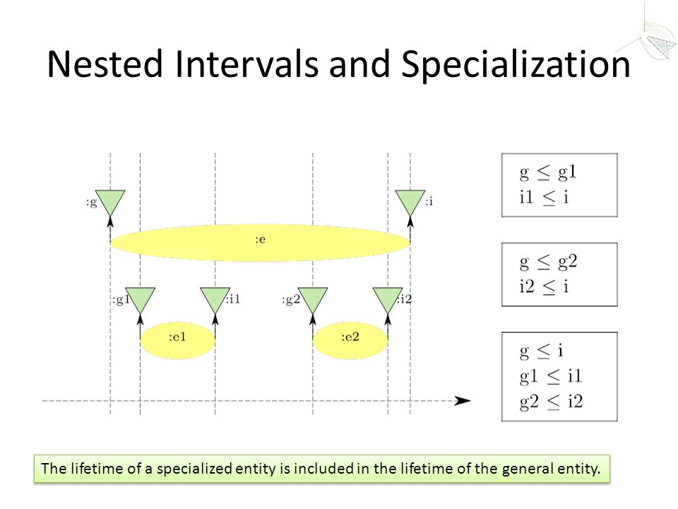 Nested Intervals and Specialization