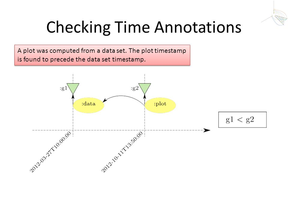 Checking Time Annotations