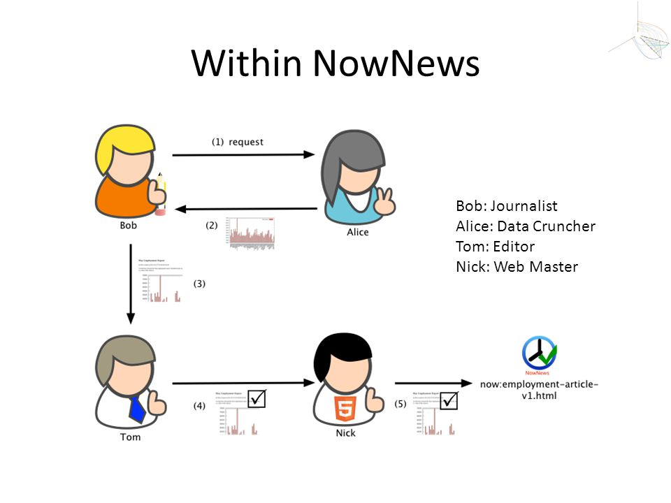 Within NowNews Bob: Journalist Alice: Data Cruncher Tom: Editor