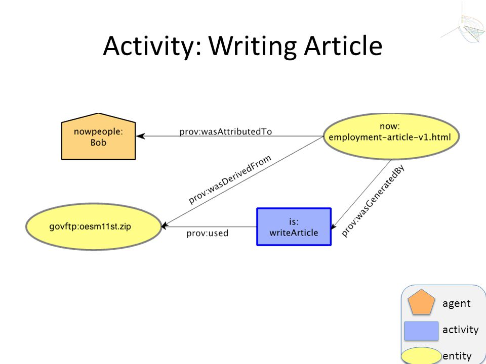 Activity: Writing Article