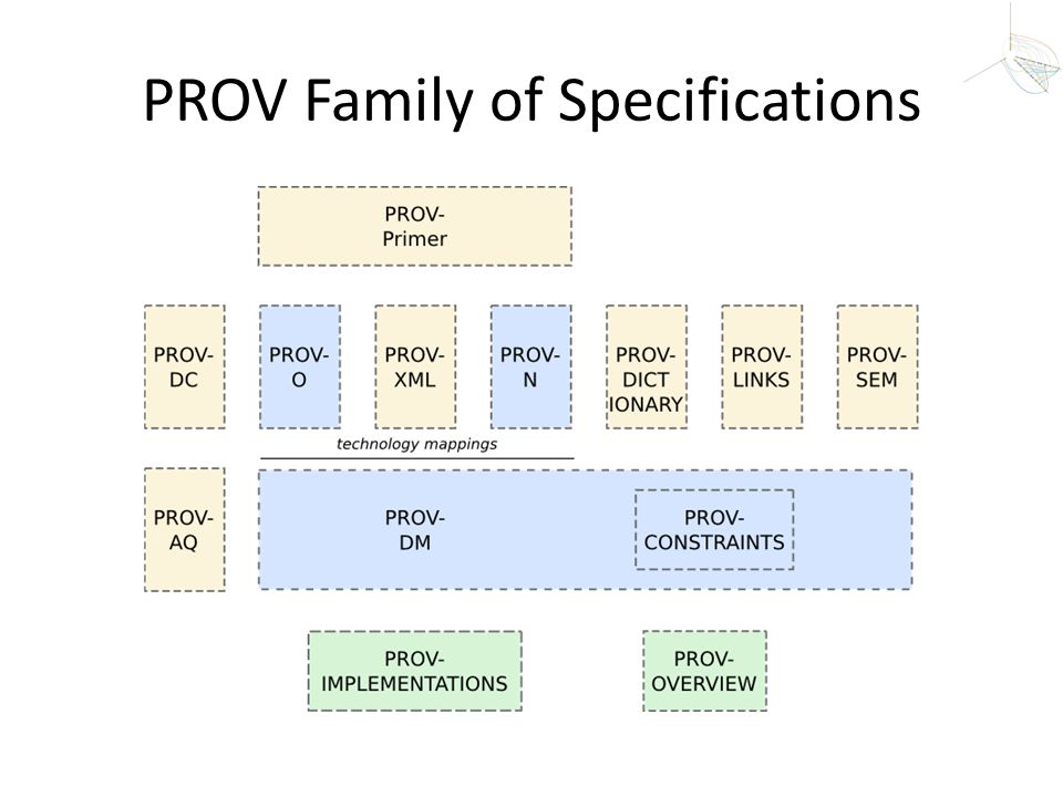 PROV Family of Specifications