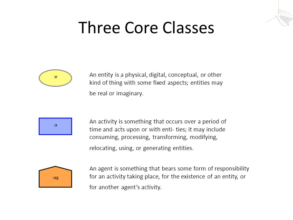 Three Core Classes An entity is a physical, digital, conceptual, or other kind of thing with some fixed aspects; entities may be real or imaginary.