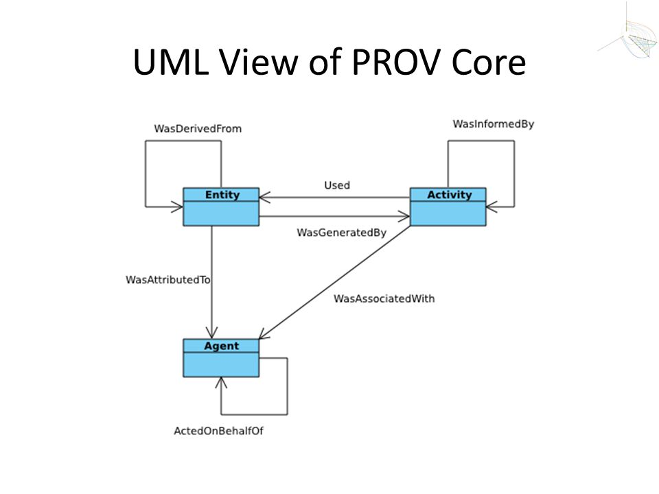 UML View of PROV Core
