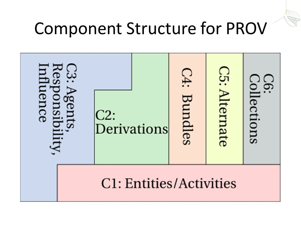 Component Structure for PROV