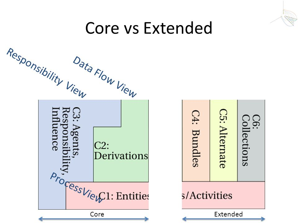 Core vs Extended Responsibility View Data Flow View ProcessView Core