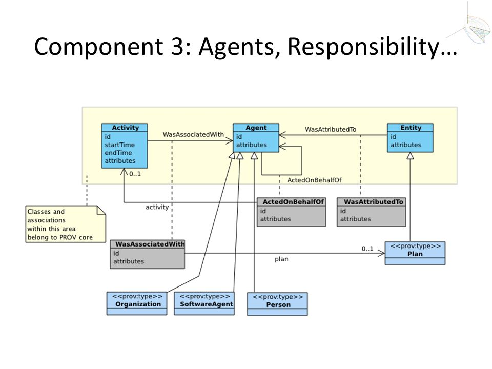 Component 3: Agents, Responsibility…