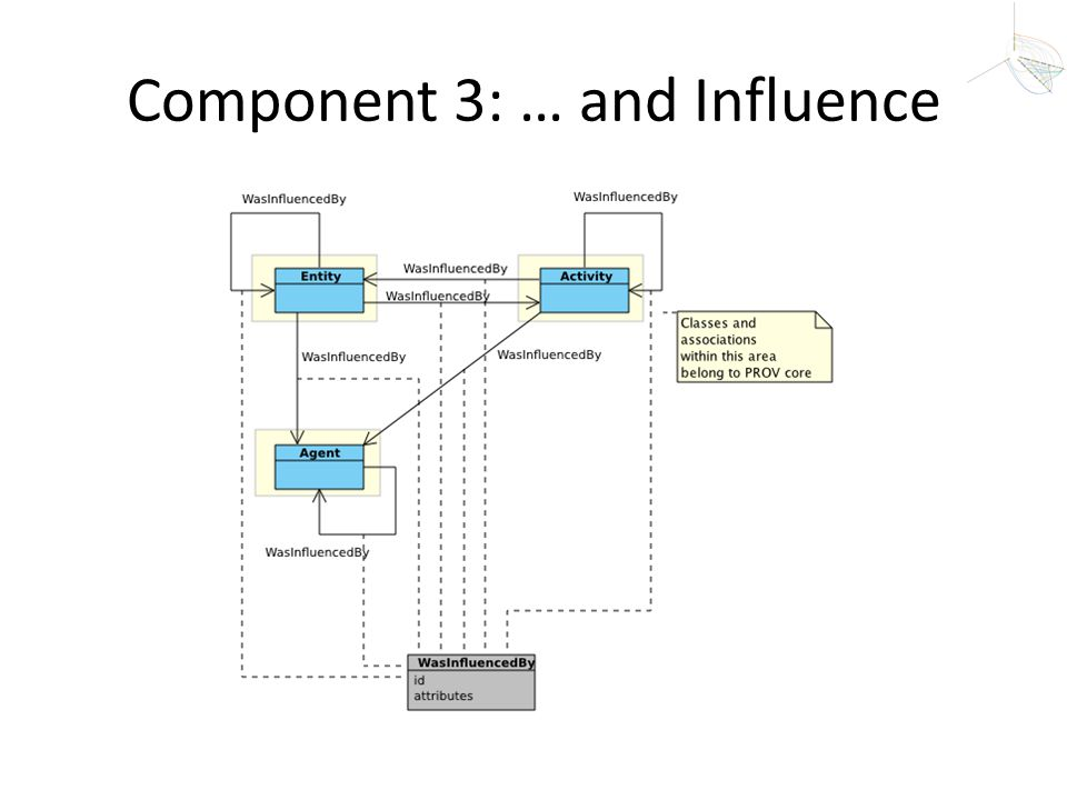 Component 3: … and Influence
