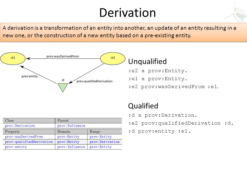 Derivation Unqualified Qualified