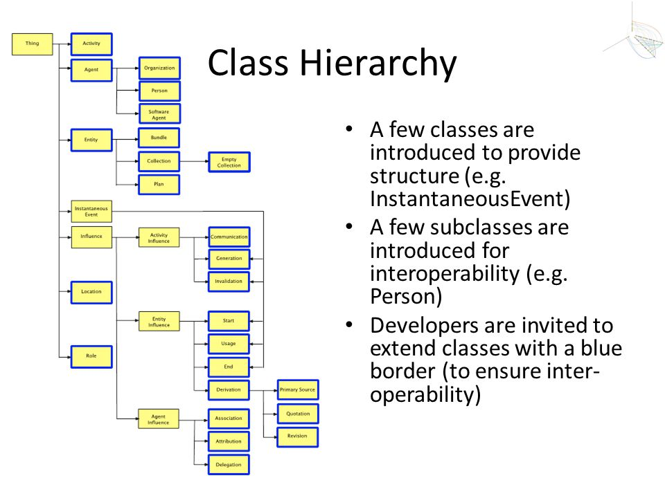 Class Hierarchy A few classes are introduced to provide structure (e.g. InstantaneousEvent)