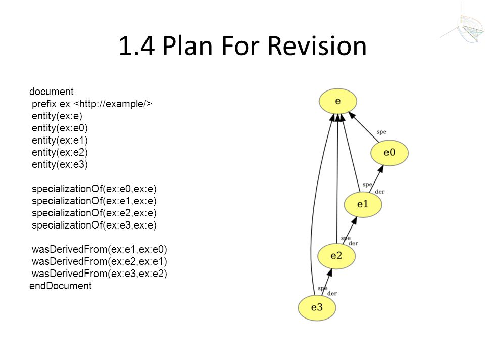 1.4 Plan For Revision