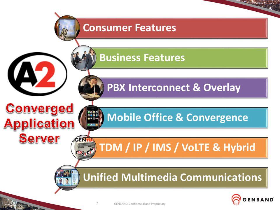 Converged Application Server