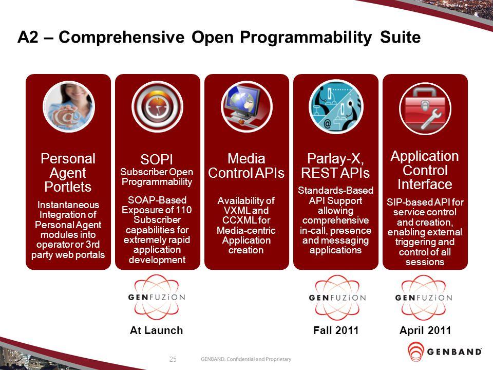 A2 – Comprehensive Open Programmability Suite
