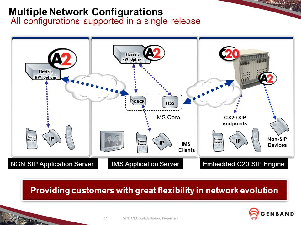 Multiple Network Configurations